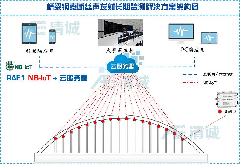 桥梁声发射监测方案