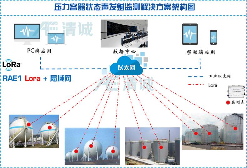 压力容器声发射监测