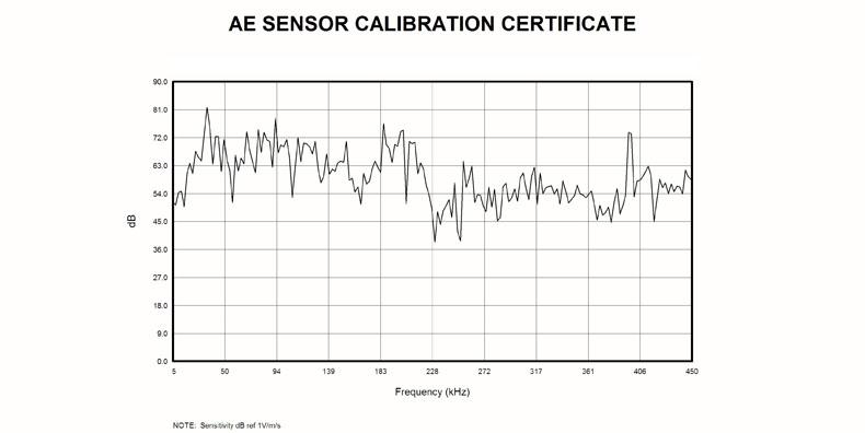 GI150声发射传感器曲线