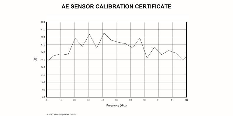 GI35声发射传感器曲线