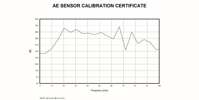 GI40/2声发射传感器曲线