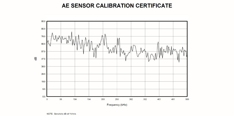 GIS150声发射传感器曲线